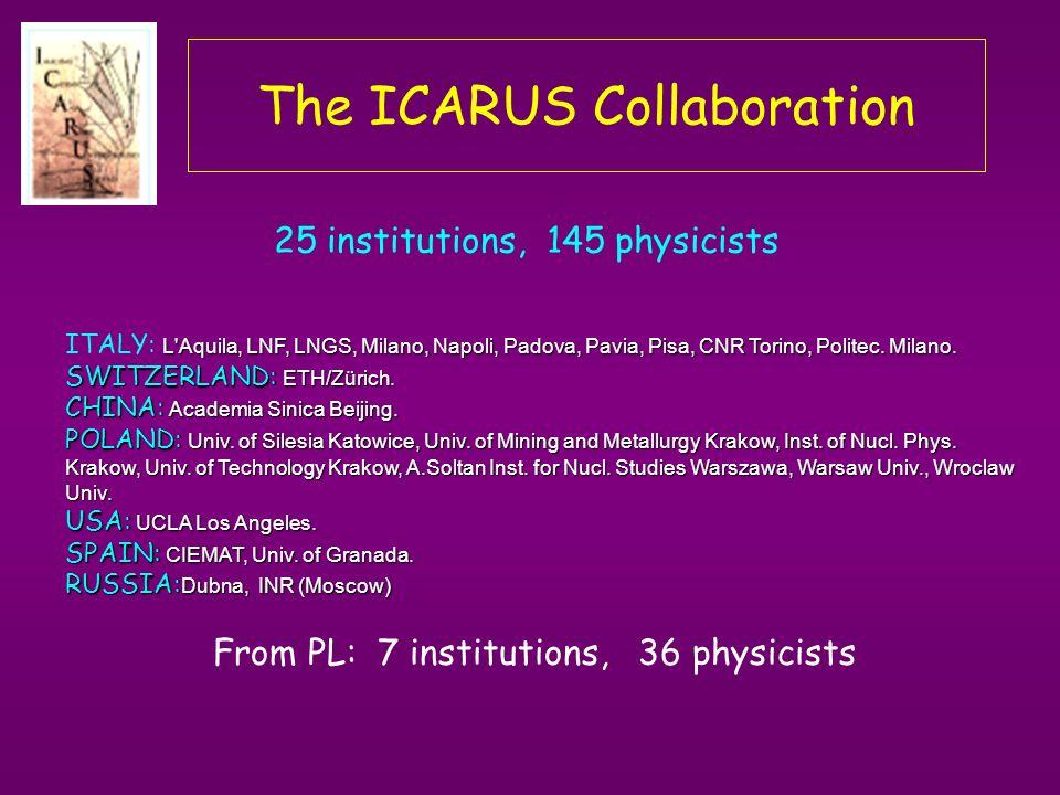 The ICARUS Collaboration L Aquila, LNF, LNGS, Milano, Napoli, Padova, Pavia, Pisa, CNR Torino, Politec.