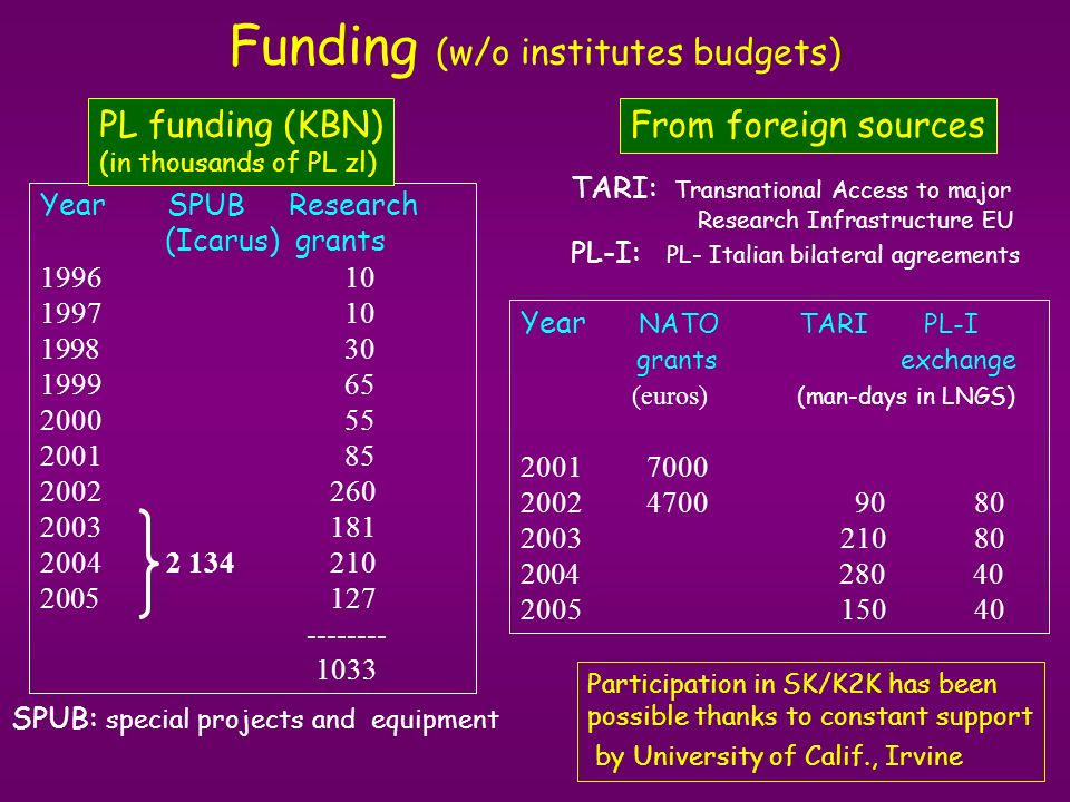 Funding (w/o institutes budgets) Year NATO TARI PL-I grants exchange (euros) (man-days in LNGS) 2001 7000 2002 4700 90 80 2003 210 80 2004 280 40 2005