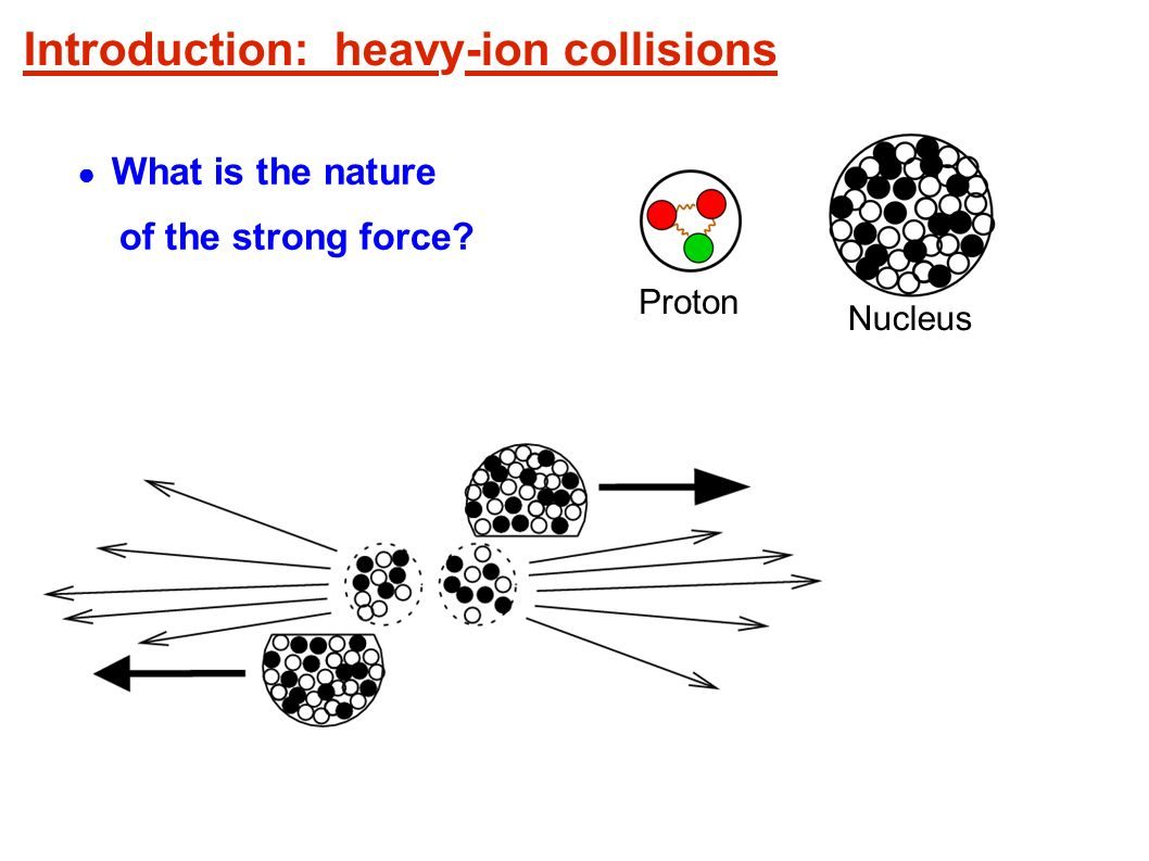 Andrzej Rybicki, Kraków, 6 Feb 2007 Introduction: heavy-ion collisions Proton What is the nature of the strong force.