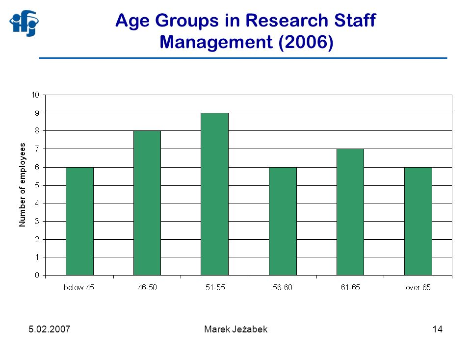 5.02.2007Marek Jeżabek14 Age Groups in Research Staff Management (2006)