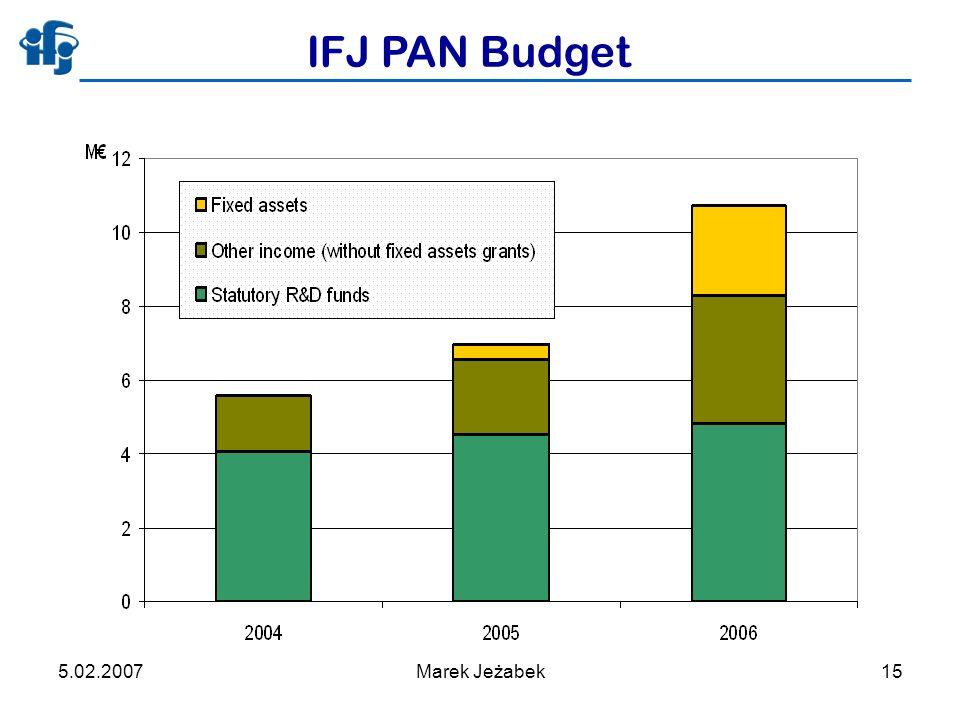 5.02.2007Marek Jeżabek15 IFJ PAN Budget