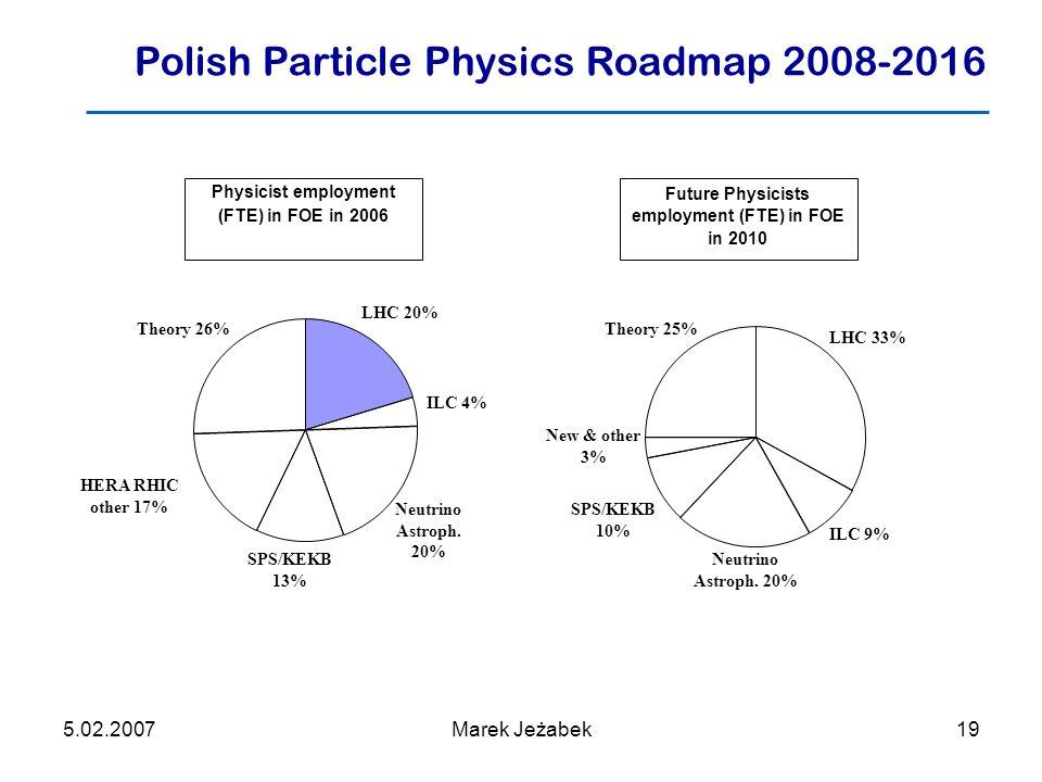 5.02.2007Marek Jeżabek19 LHC 33% Neutrino Astroph.