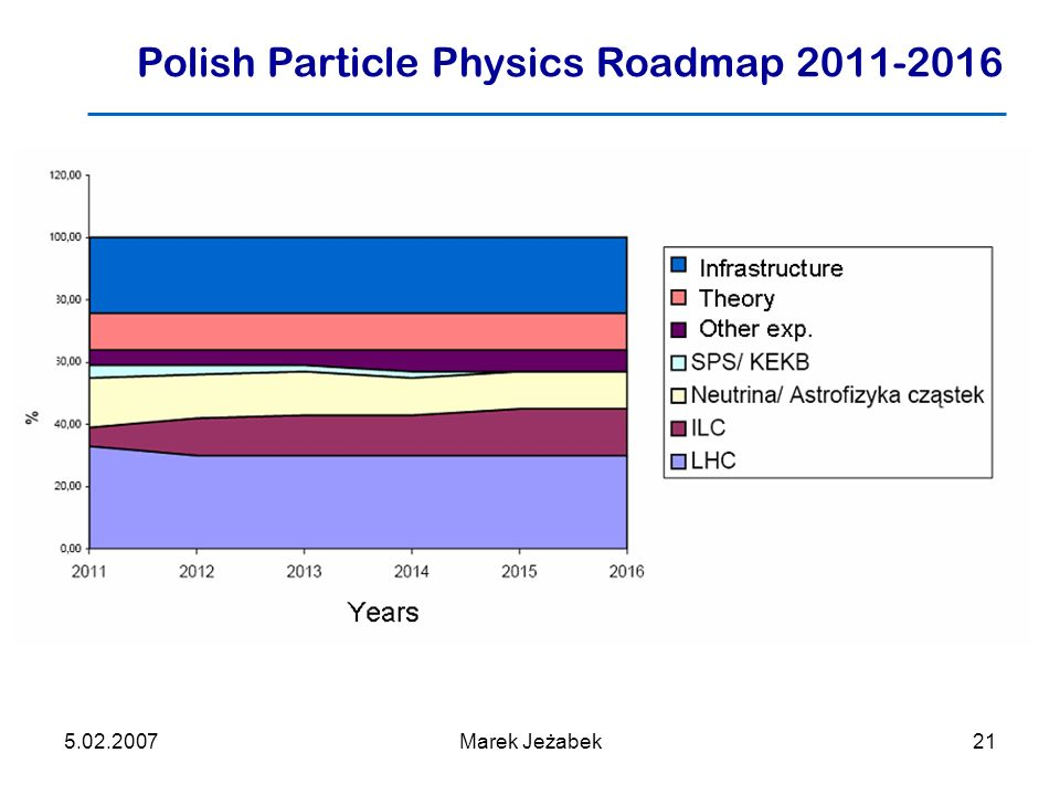 5.02.2007Marek Jeżabek21 Polish Particle Physics Roadmap 2011-2016