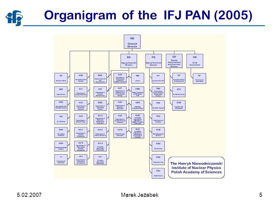 5.02.2007Marek Jeżabek5 Organigram of the IFJ PAN (2005)
