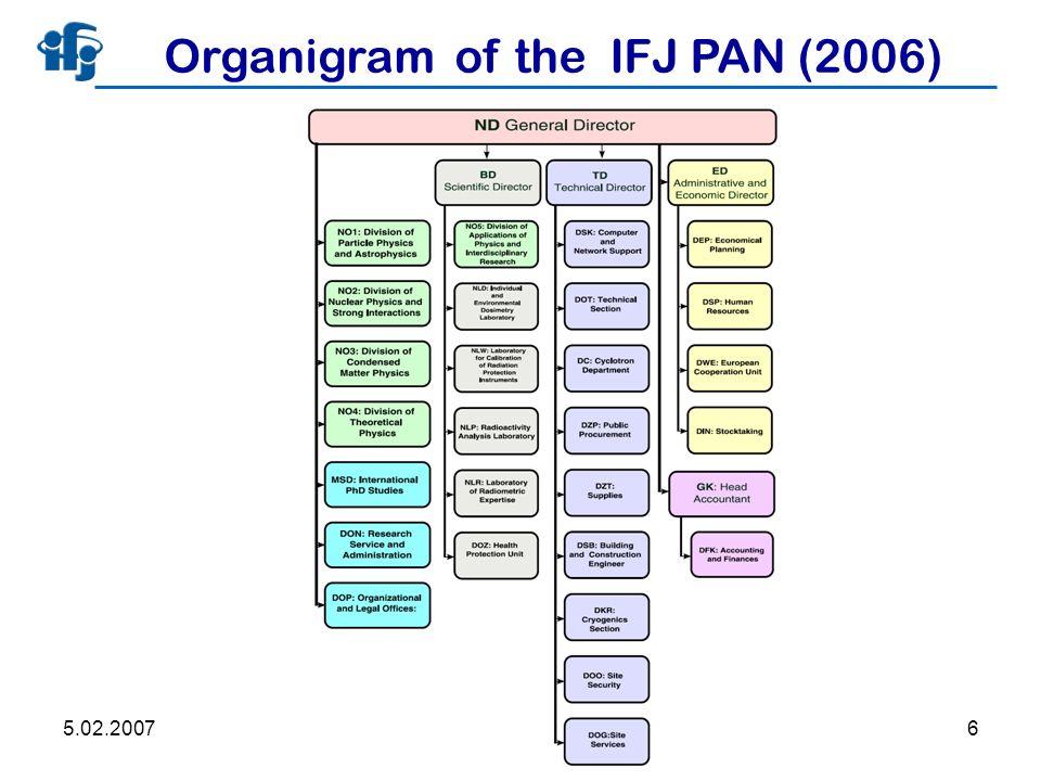 5.02.2007Marek Jeżabek6 Organigram of the IFJ PAN (2006)