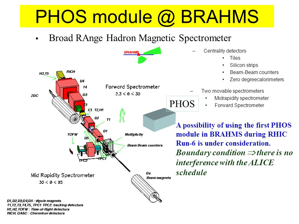 PHOS module @ BRAHMS –Centrality detectors Tiles Silicon strips Beam-Beam counters Zero degreecalorimeters –Two movable spectrometers Midrapidity spectrometer Forward Spectrometer Broad RAnge Hadron Magnetic Spectrometer PHOS A possibility of using the first PHOS module in BRAHMS during RHIC Run-6 is under consideration.