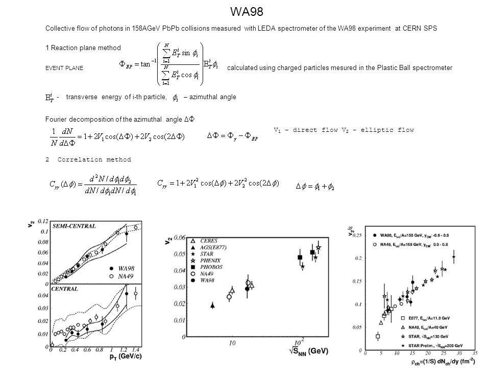 WA98 Collective flow of photons in 158AGeV PbPb collisions measured with LEDA spectrometer of the WA98 experiment at CERN SPS 1 Reaction plane method EVENT PLANE calculated using charged particles mesured in the Plastic Ball spectrometer - transverse energy of i-th particle, – azimuthal angle Fourier decomposition of the azimuthal angle Δ Φ V 1 – direct flow V 2 - elliptic flow 2 Correlation method