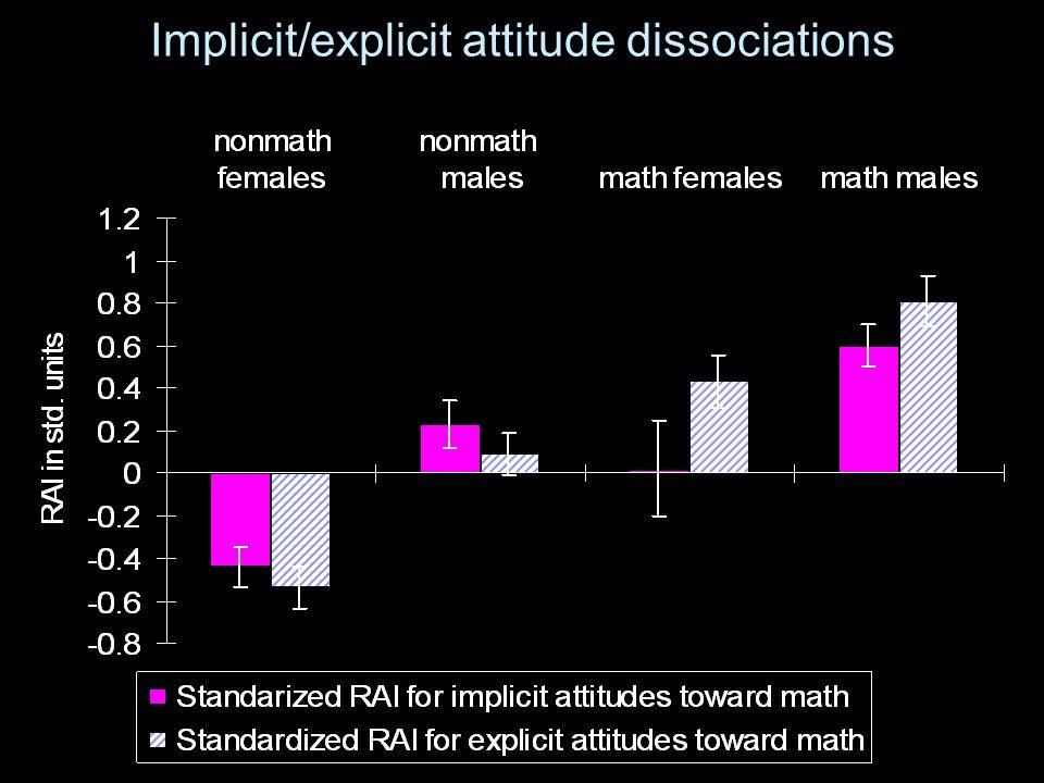 Implicit/explicit attitude dissociations