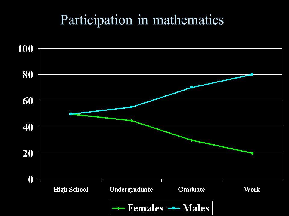 Participation in mathematics