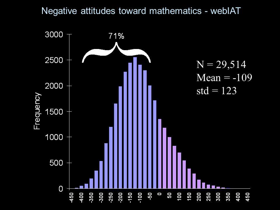 Negative attitudes toward mathematics - webIAT N = 29,514 Mean = -109 std = 123