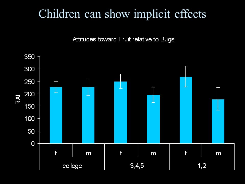 Children can show implicit effects