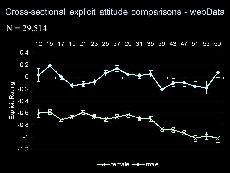 Cross-sectional explicit attitude comparisons - webData N = 29,514