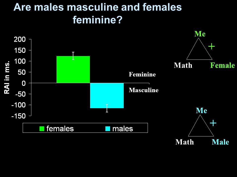 Math Me Female Me MathMale + Me Male Are males masculine and females feminine? Feminine Masculine Me Female +