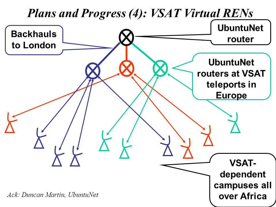 Plans and Progress (4): VSAT Virtual RENs UbuntuNet router UbuntuNet routers at VSAT teleports in Europe VSAT- dependent campuses all over Africa Back