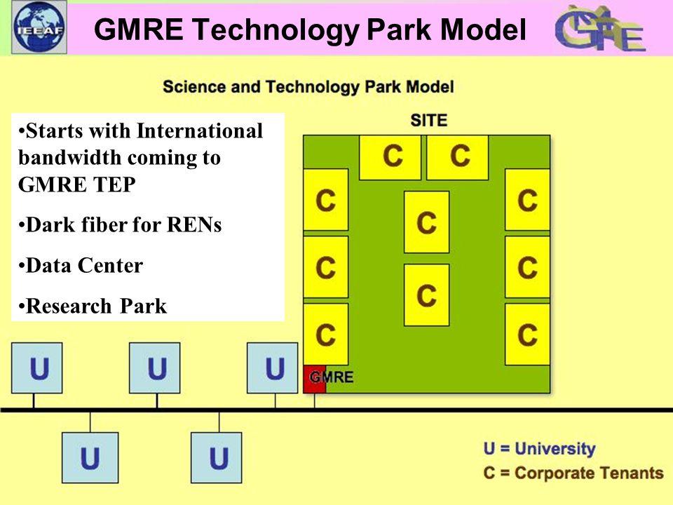 Starts with International bandwidth coming to GMRE TEP Dark fiber for RENs Data Center Research Park GMRE Technology Park Model