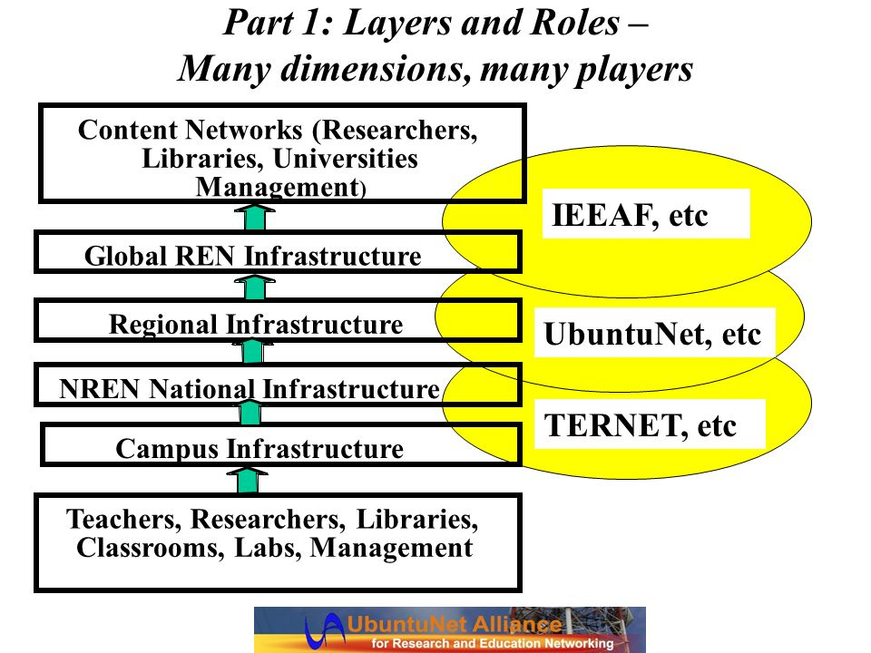 Part 1: Layers and Roles – Many dimensions, many players IEEAF, etc UbuntuNet, etc NREN National Infrastructure Teachers, Researchers, Libraries, Clas