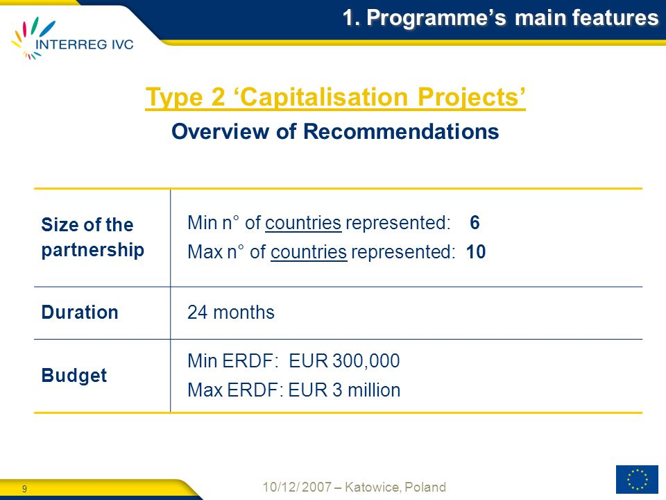 9 10/12/ 2007 – Katowice, Poland Type 2 Capitalisation Projects Overview of Recommendations Size of the partnership Min n° of countries represented: 6 Max n° of countries represented: 10 Duration 24 months Budget Min ERDF: EUR 300,000 Max ERDF: EUR 3 million 1.