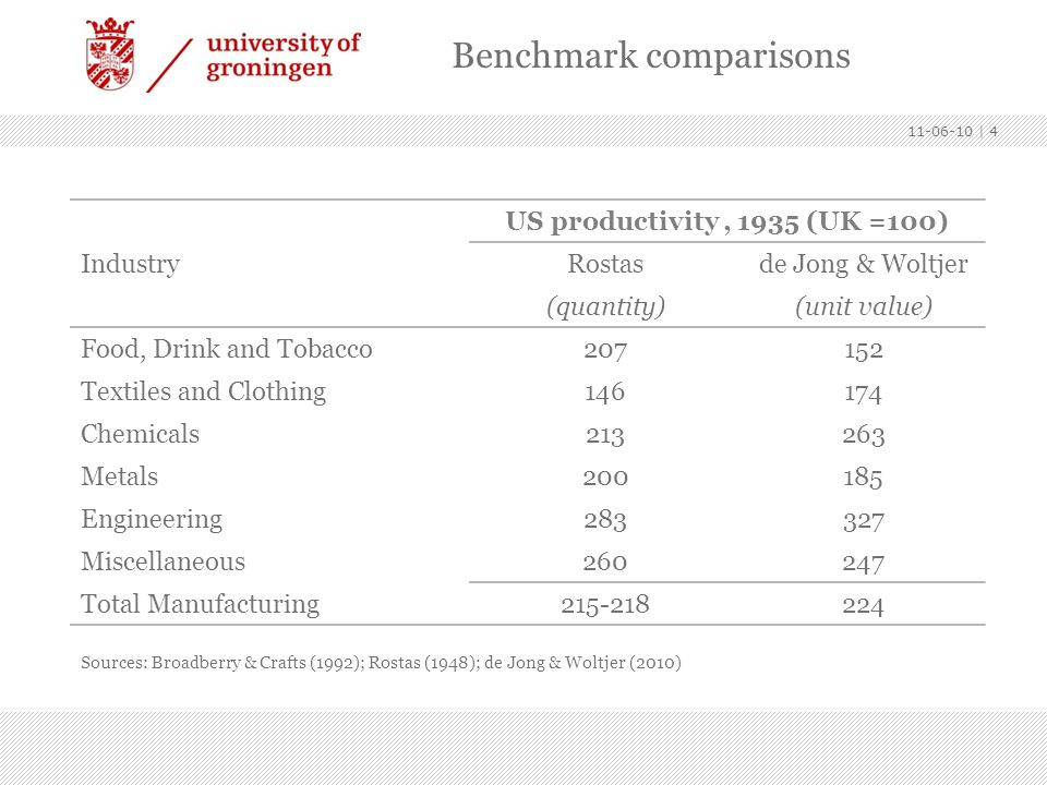 11-06-10   4 US productivity, 1935 (UK =100) IndustryRostasde Jong & Woltjer (quantity)(unit value) Food, Drink and Tobacco207152 Textiles and Clothin