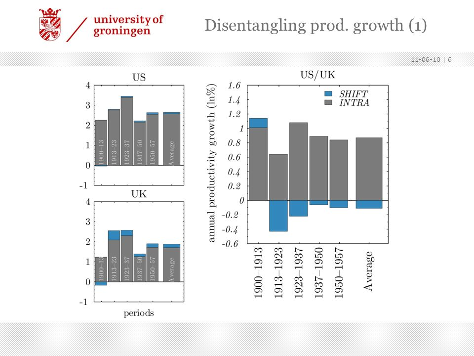 11-06-10   6 Disentangling prod. growth (1)