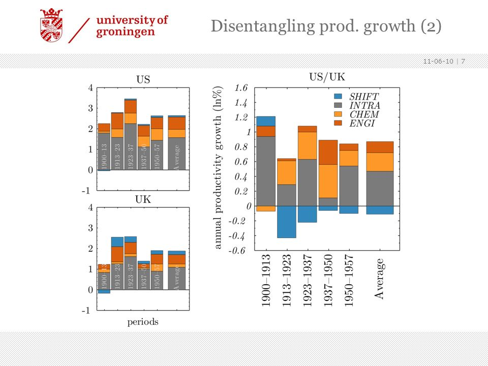 11-06-10   7 Disentangling prod. growth (2)