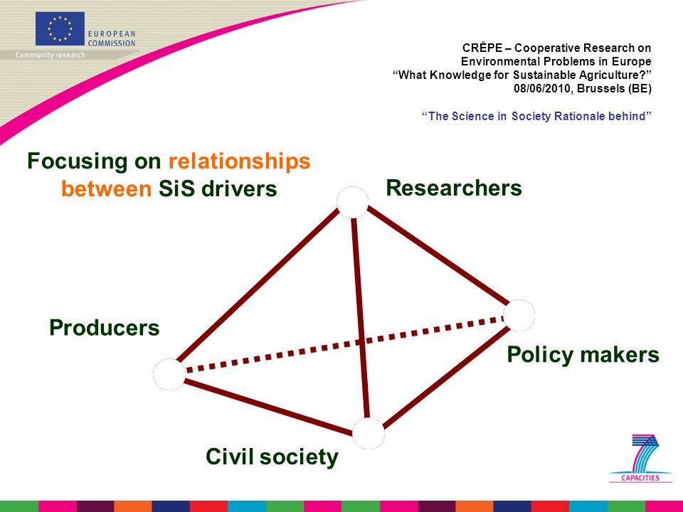 Focusing on SiS drivers Focusing on relationships between SiS drivers Researchers Policy makers Civil society Producers CRÊPE – Cooperative Research o