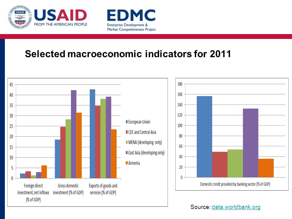 Selected macroeconomic indicators for 2011 Source: data.worldbank.orgdata.worldbank.org