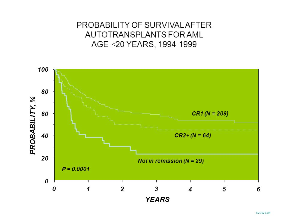 PROBABILITY OF SURVIVAL AFTER AUTOTRANSPLANTS FOR AML AGE 20 YEARS, 1994-1999 PROBABILITY, % 100 0 20 40 60 80 0 YEARS SUM02_8.ppt P = 0.0001 123 465