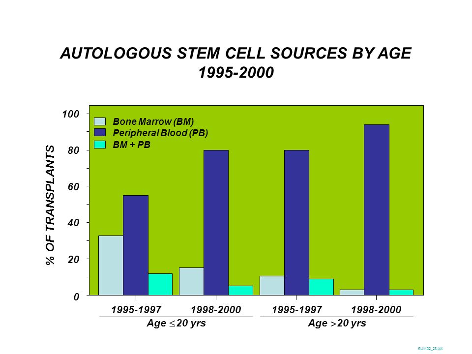 AUTOLOGOUS STEM CELL SOURCES BY AGE 1995-2000 SUM02_28.ppt % OF TRANSPLANTS 100 0 20 40 60 80 1995-19971998-20001995-19971998-2000 Bone Marrow (BM) Pe
