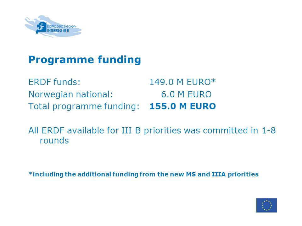 Programme funding ERDF funds:149.0 M EURO* Norwegian national: 6.0 M EURO Total programme funding: 155.0 M EURO All ERDF available for III B prioritie