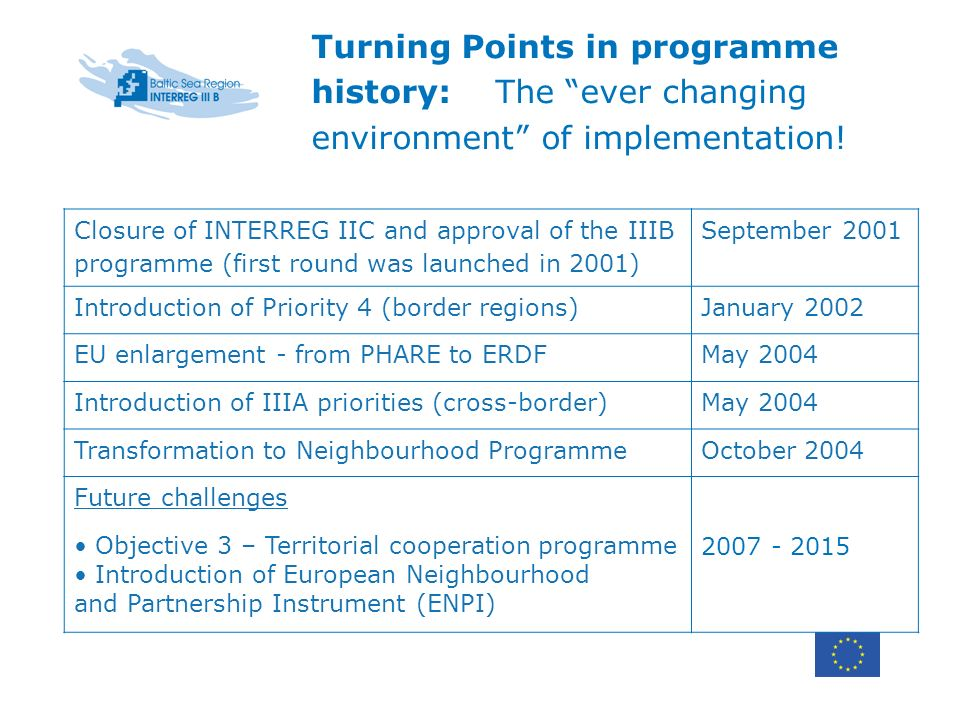 Closure of INTERREG IIC and approval of the IIIB programme (first round was launched in 2001) September 2001 Introduction of Priority 4 (border region