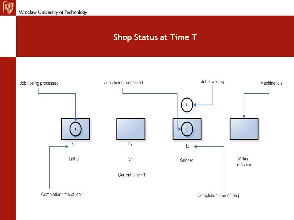 Open shop dla dwóch maszyn Wyznaczyć najkrótszy czas i odpowiedni element umieścić na tej maszynie, gdzie ten czas jest dłuższy (na tej drugiej) Uzupełnić szeregi na każdej maszynie w tej samej kolejności, co poprzednie