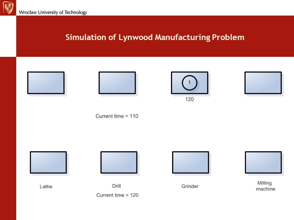 Bar Chart for Lynwoods Job Shop
