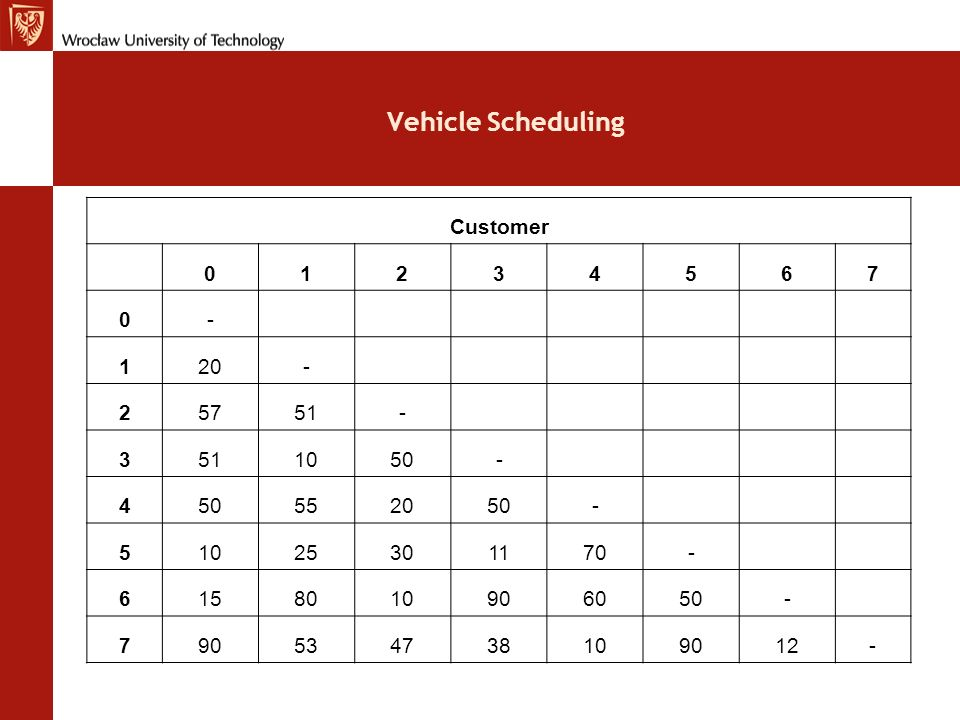 Vehicle Scheduling 1234567 1- 226- 36158- 4158751- 553750-10- 6-4562-245-25- 7571001031301093-