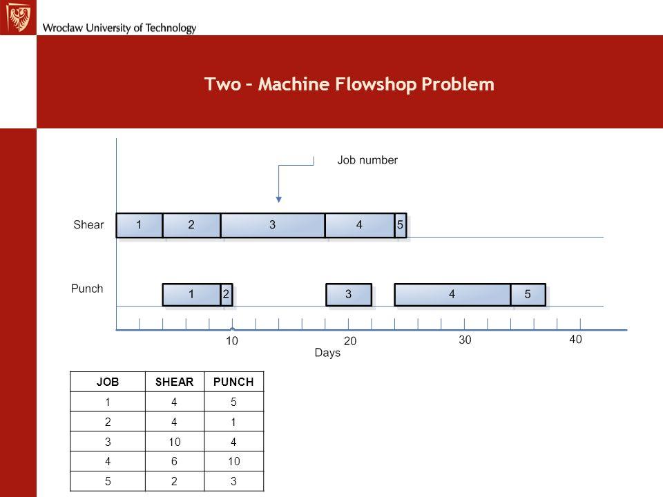 Two – Machine Flowshop Problem JOBFLOWTIME 19 210 322 434 537