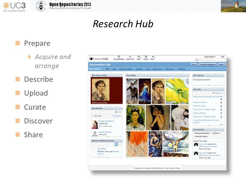 Research Hub Prepare Acquire and arrange Describe Upload Curate Discover Share