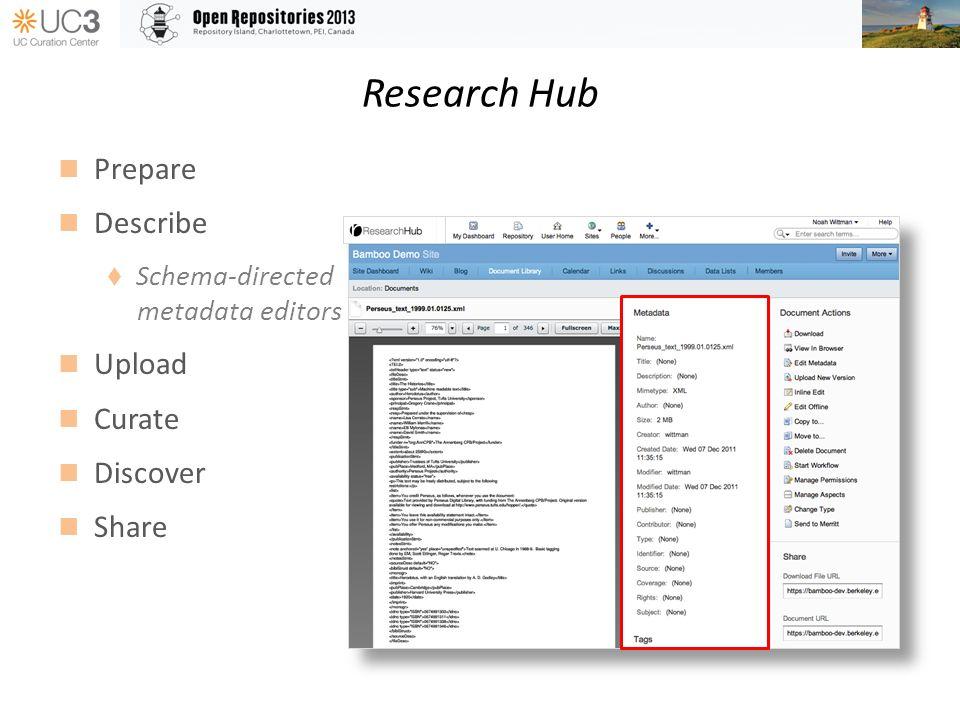 Research Hub Prepare Describe Schema-directed metadata editors Upload Curate Discover Share