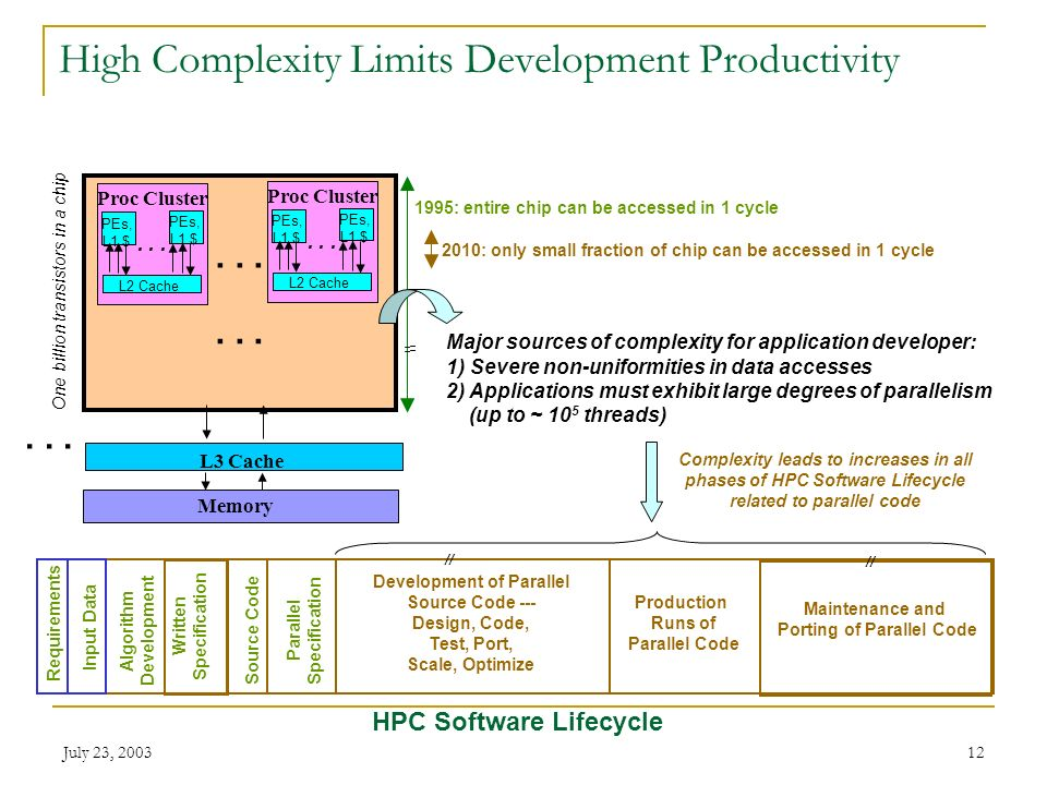 July 23, 200312 High Complexity Limits Development Productivity HPC Software Lifecycle Production Runs of Parallel Code Requirements Input Data Writte