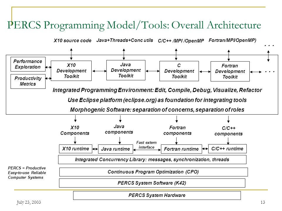 July 23, 200313 PERCS Programming Model/Tools: Overall Architecture X10 source code Productivity Metrics X10 Development Toolkit Fortran/MPI/OpenMP) J