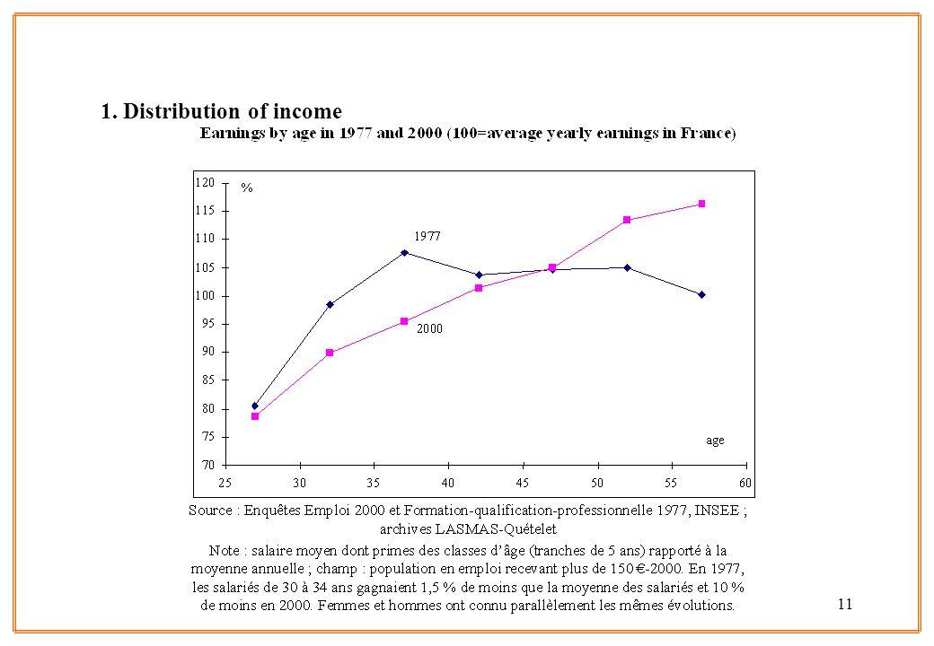 11 1. Distribution of income