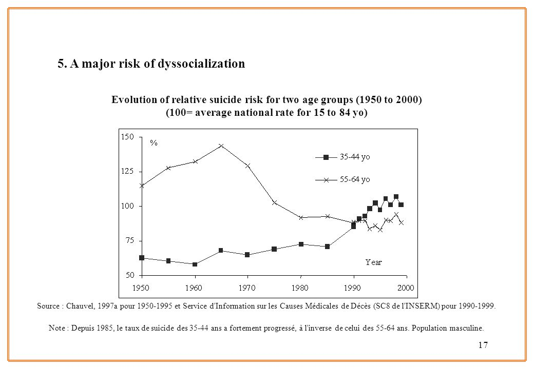 17 5. A major risk of dyssocialization Evolution of relative suicide risk for two age groups (1950 to 2000) (100= average national rate for 15 to 84 y