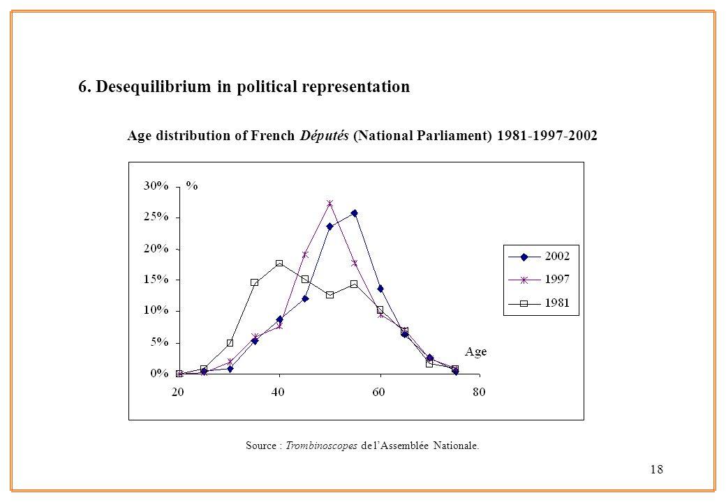 18 6. Desequilibrium in political representation Age distribution of French Députés (National Parliament) 1981-1997-2002 Source : Trombinoscopes de lA