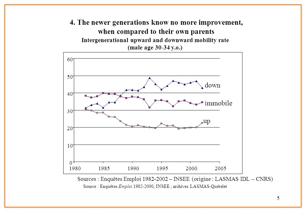 5 4. The newer generations know no more improvement, when compared to their own parents Intergenerational upward and downward mobility rate (male age