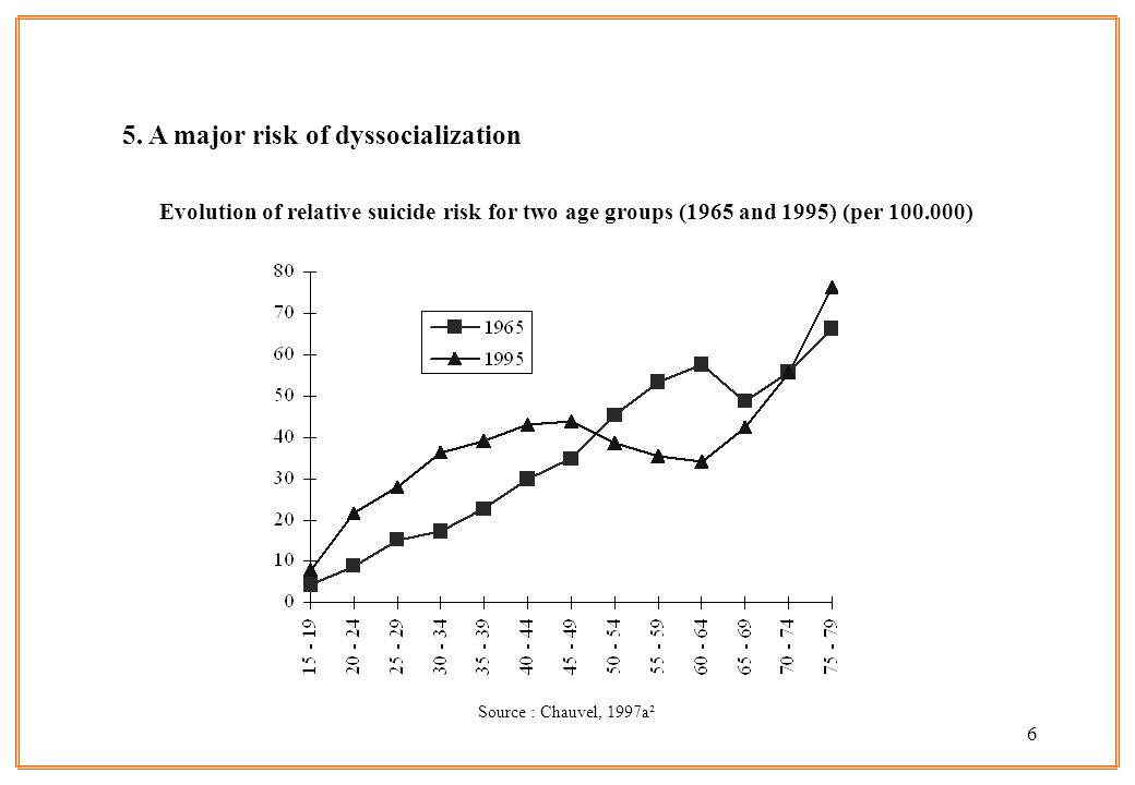 6 5. A major risk of dyssocialization Evolution of relative suicide risk for two age groups (1965 and 1995) (per 100.000) Source : Chauvel, 1997a²