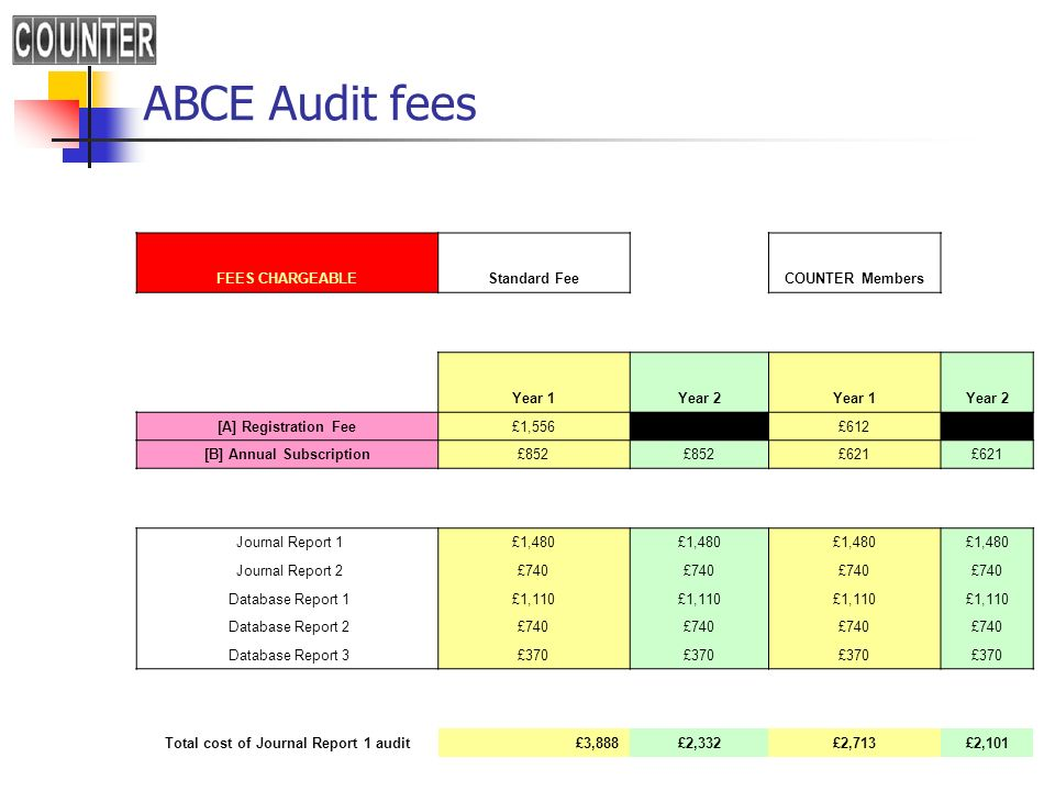 ABCE Audit fees FEES CHARGEABLEStandard FeeCOUNTER Members Year 1Year 2Year 1Year 2 [A] Registration Fee£1,556 £612 [B] Annual Subscription£852 £621 J