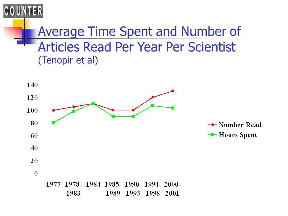 Average Time Spent and Number of Articles Read Per Year Per Scientist (Tenopir et al)