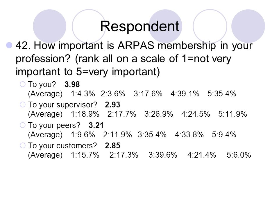 Respondent 42. How important is ARPAS membership in your profession? (rank all on a scale of 1=not very important to 5=very important) To you? 3.98 (A