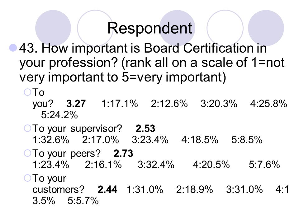 Respondent 43. How important is Board Certification in your profession? (rank all on a scale of 1=not very important to 5=very important) To you? 3.27