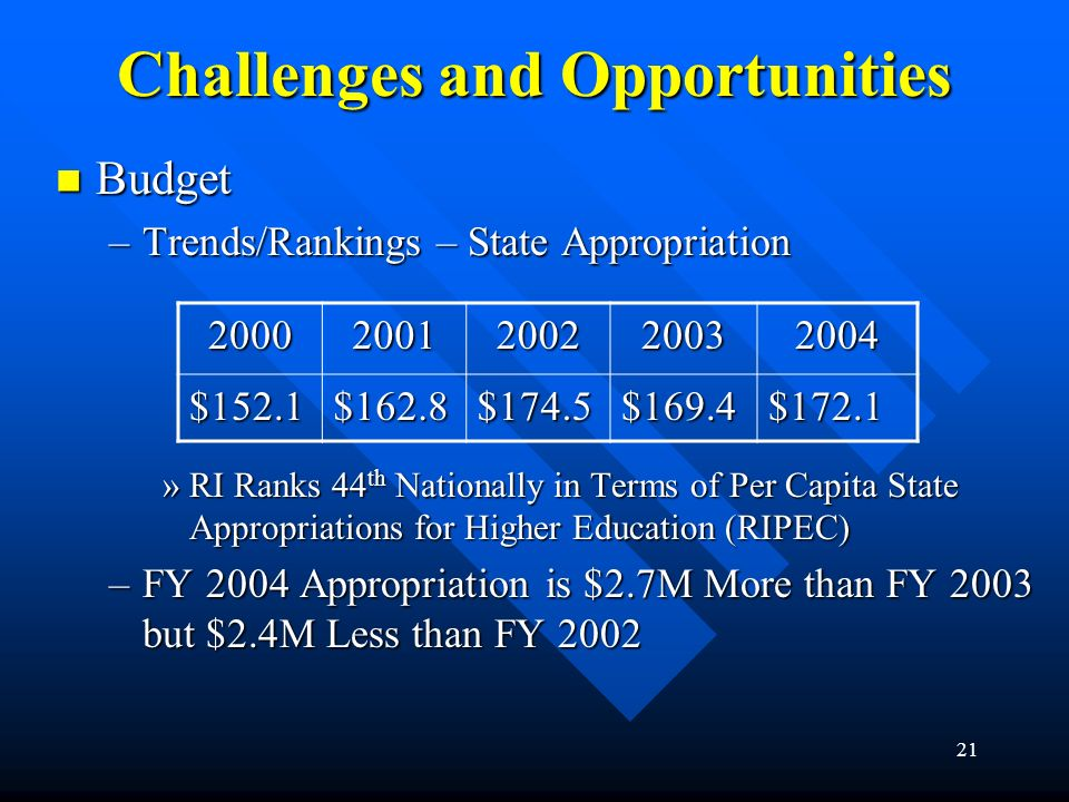 21 Challenges and Opportunities Budget Budget –Trends/Rankings – State Appropriation »RI Ranks 44 th Nationally in Terms of Per Capita State Appropria