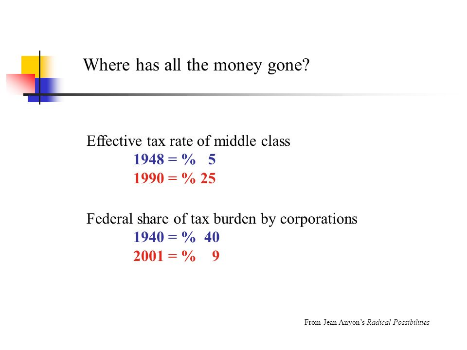 Where has all the money gone? Effective tax rate of middle class 1948 = % 5 1990 = % 25 Federal share of tax burden by corporations 1940 = % 40 2001 =