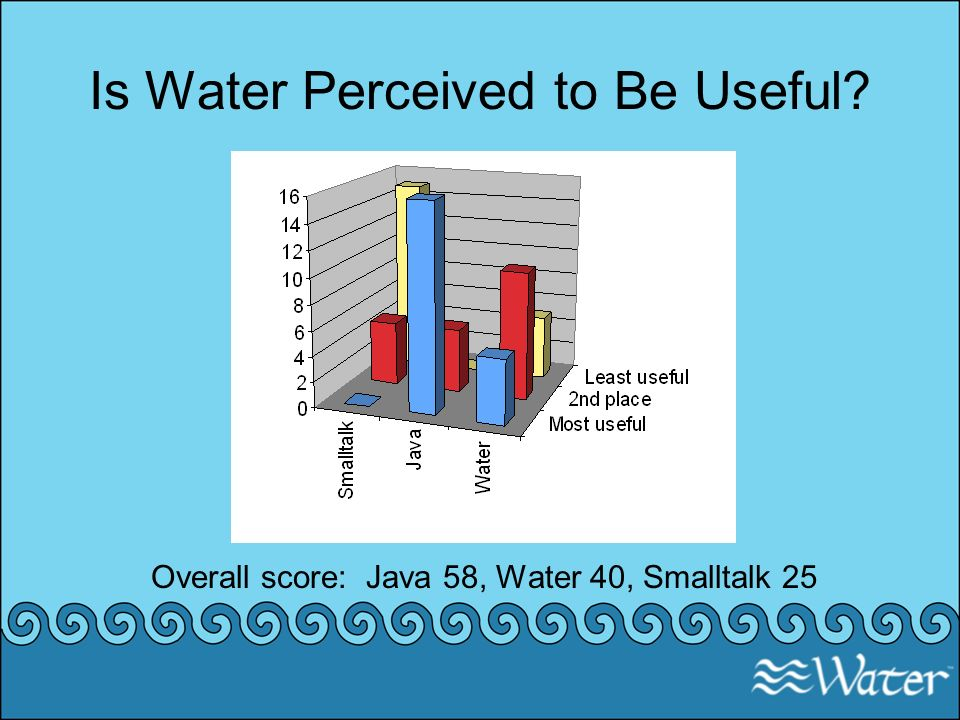 Is Water Perceived to Be Useful? Overall score: Java 58, Water 40, Smalltalk 25